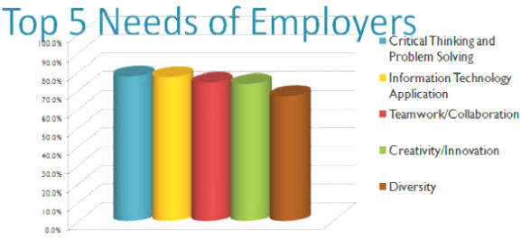 TOP 5 NEEDS OF EMPLOYERS