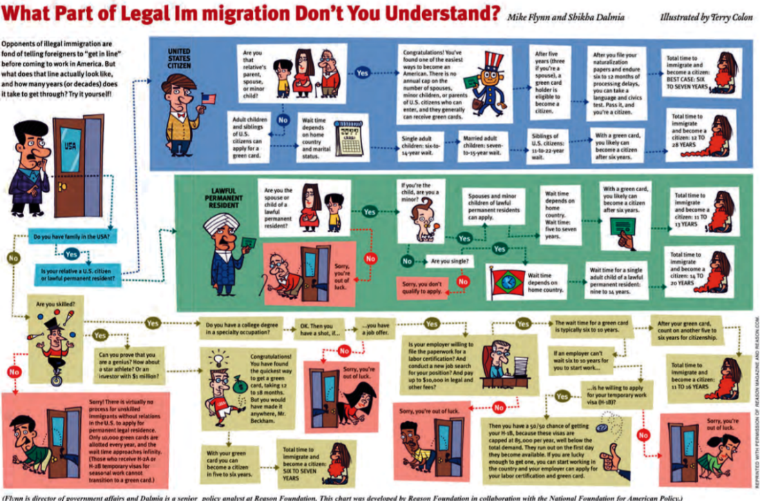 LEGAL IMMIGRATION CHART