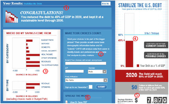 Stabilize the Debt Budget Simulator ending page