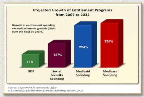 Projected Growth of Entitlement Programs