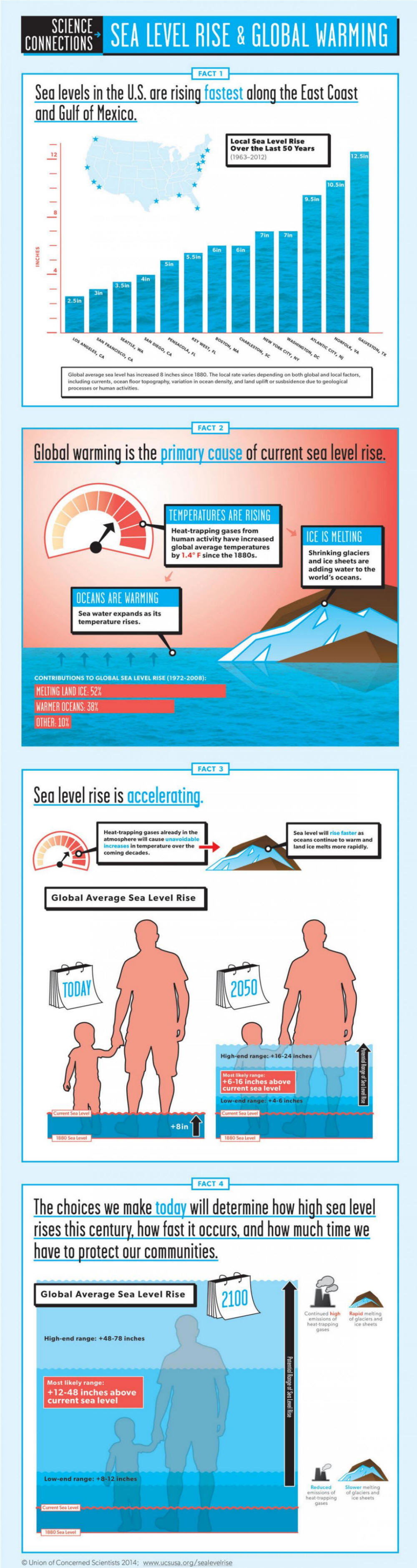 Sea Level Rise and Global Warming