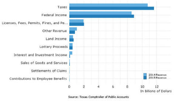 STATE REVENUE BY SOURCE