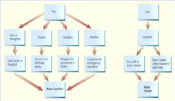 ROLE STRAIN & ROLE CONFLICT GRAPHIC
