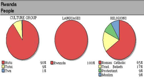 Cultural Diffusion Examples