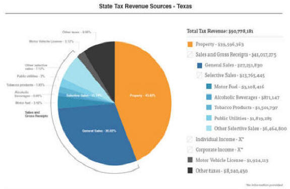 STATE TAX SOURCES