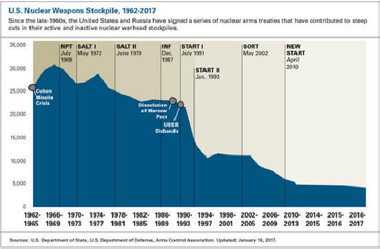 US Nuclear Weapons Stockpile, 1962-2017