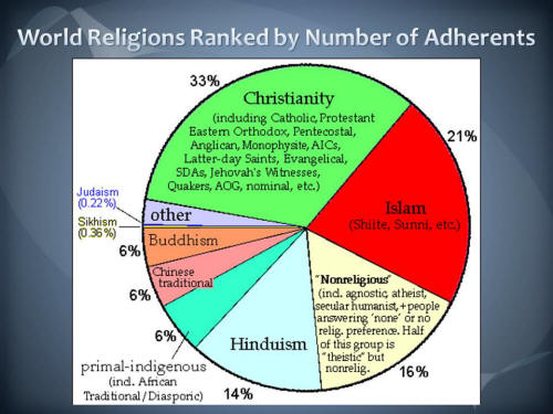 WORLD RELIGIONS PIE CHART