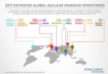 2017 Estimated Global Nuclear Warhead Inventories